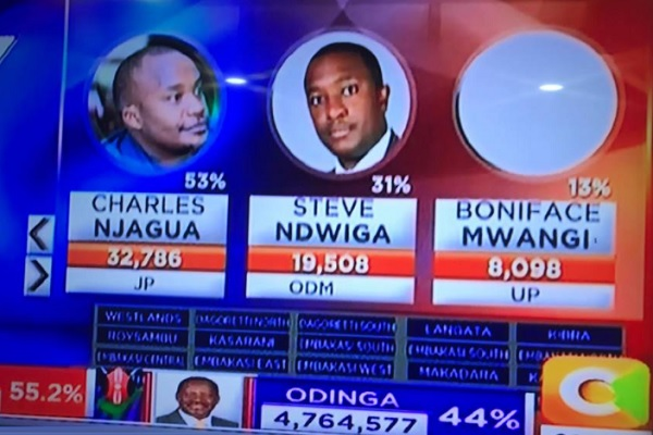 Screen shot showing how Njagua was leading right from the start